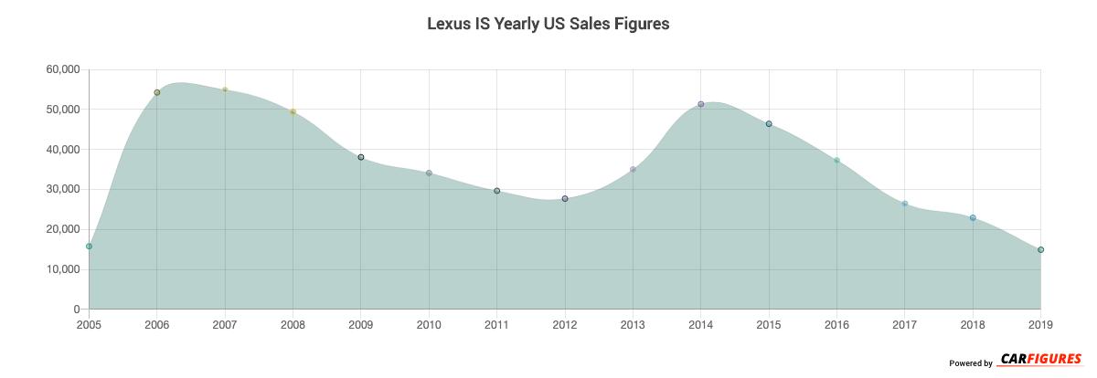 Lexus IS Year Sales Graph