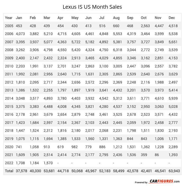 Lexus IS Month Sales Table