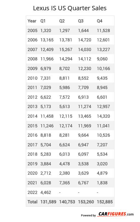 Lexus IS Quarter Sales Table