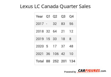 Lexus LC Quarter Sales Table