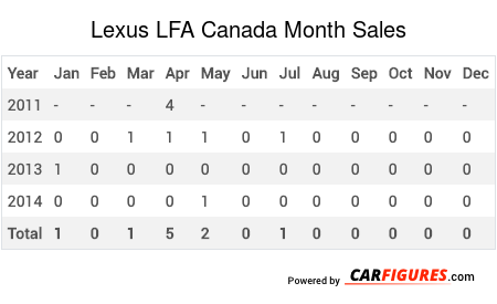 Lexus LFA Month Sales Table
