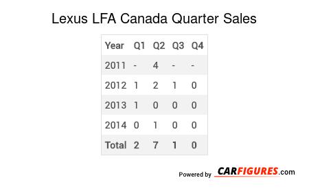Lexus LFA Quarter Sales Table