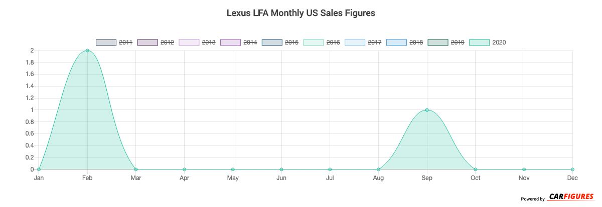 Lexus LFA Month Sales Graph