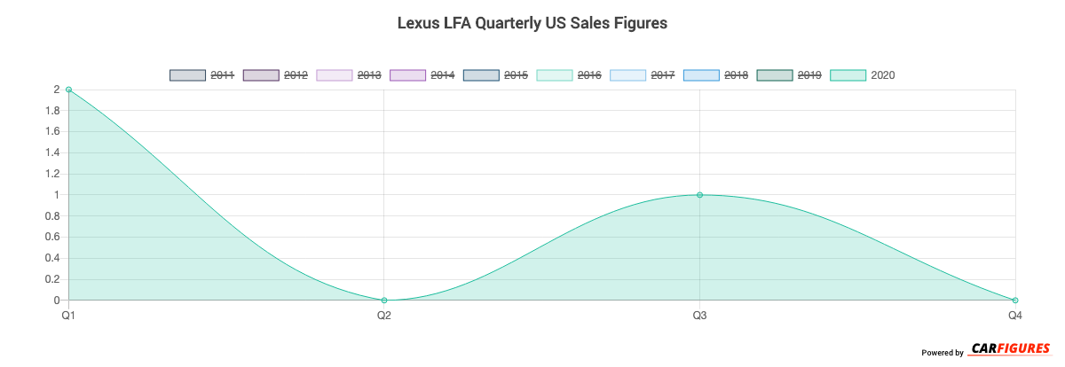 Lexus LFA Quarter Sales Graph