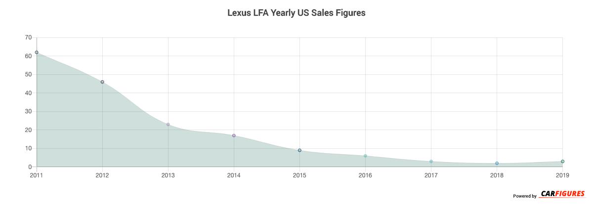 Lexus LFA Year Sales Graph