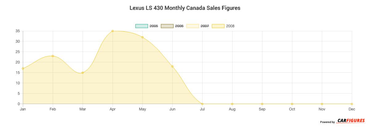 Lexus LS 430 Month Sales Graph