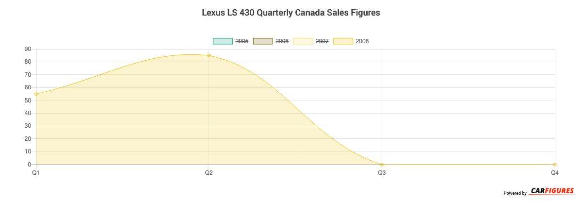 Lexus LS 430 Quarter Sales Graph