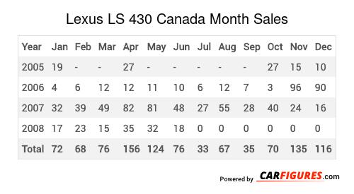 Lexus LS 430 Month Sales Table