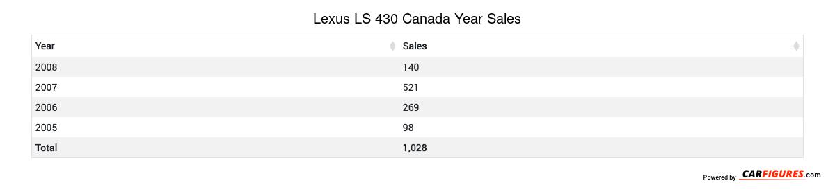 Lexus LS 430 Year Sales Table