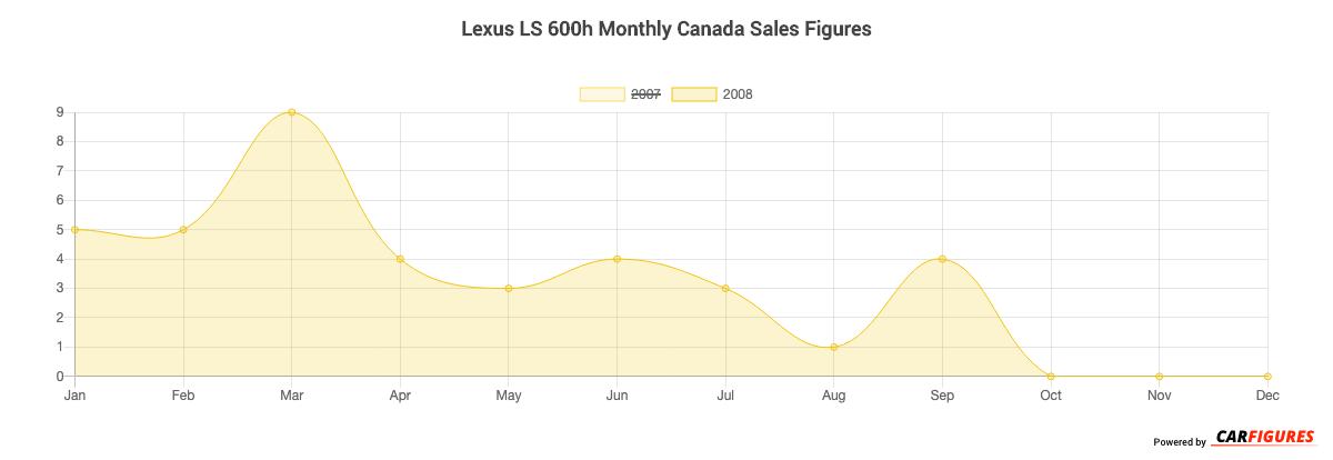 Lexus LS 600h Month Sales Graph