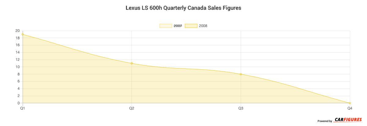 Lexus LS 600h Quarter Sales Graph
