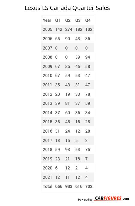 Lexus LS Quarter Sales Table