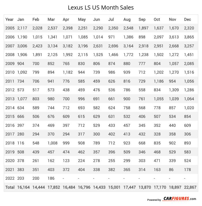 Lexus LS Month Sales Table