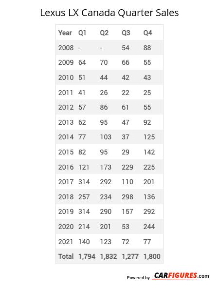 Lexus LX Quarter Sales Table
