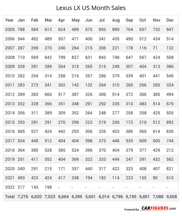 Lexus LX Month Sales Table