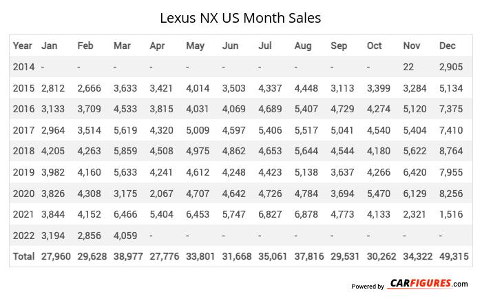 Lexus NX Month Sales Table