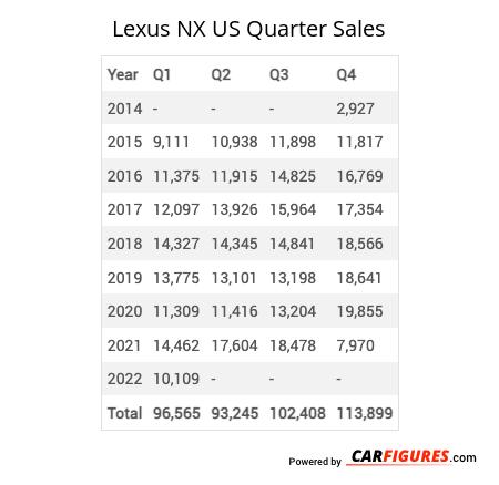 Lexus NX Quarter Sales Table