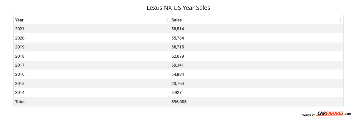 Lexus NX Year Sales Table