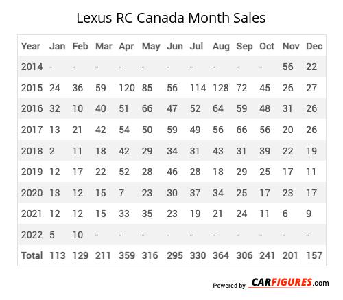 Lexus RC Month Sales Table