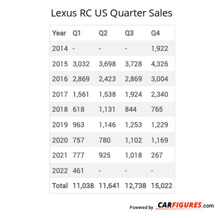 Lexus RC Quarter Sales Table