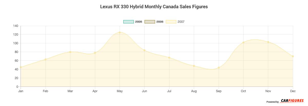 Lexus RX 330 Hybrid Month Sales Graph