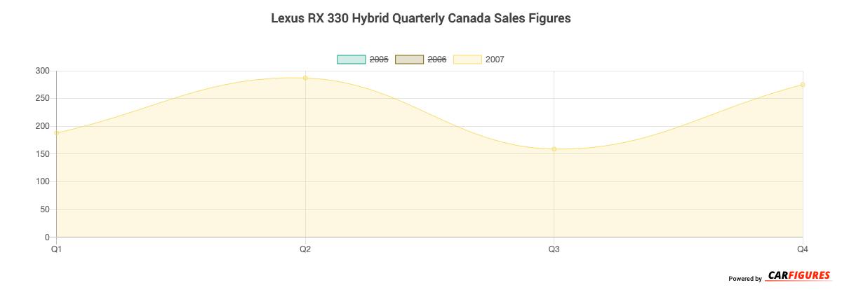 Lexus RX 330 Hybrid Quarter Sales Graph