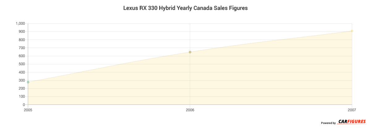 Lexus RX 330 Hybrid Year Sales Graph