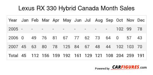 Lexus RX 330 Hybrid Month Sales Table