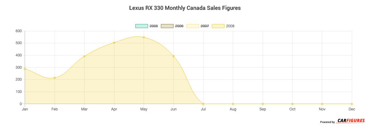Lexus RX 330 Month Sales Graph