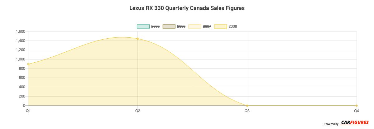 Lexus RX 330 Quarter Sales Graph