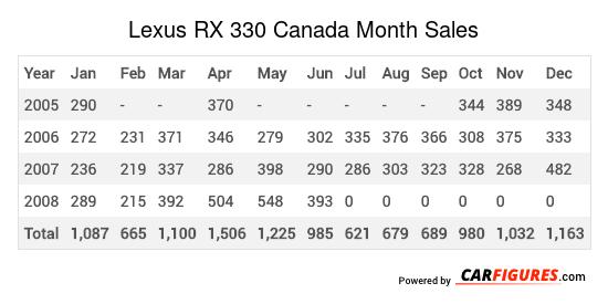 Lexus RX 330 Month Sales Table