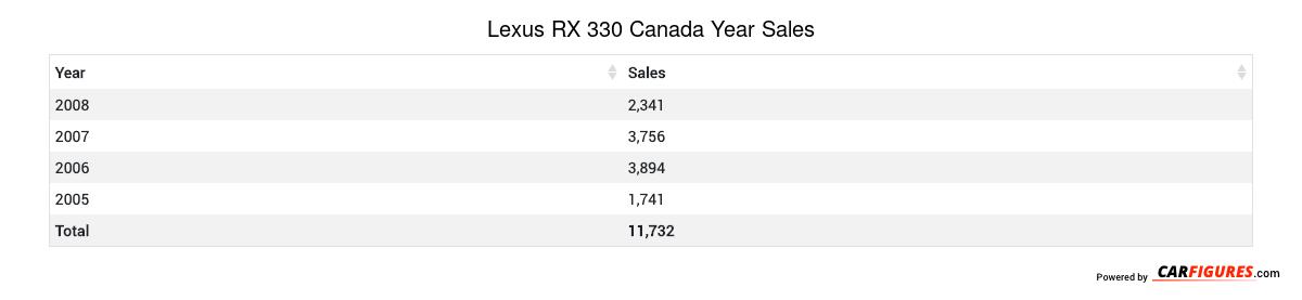 Lexus RX 330 Year Sales Table