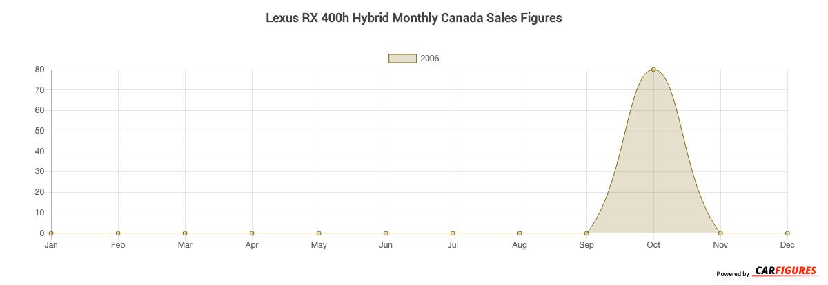 Lexus RX 400h Hybrid Month Sales Graph