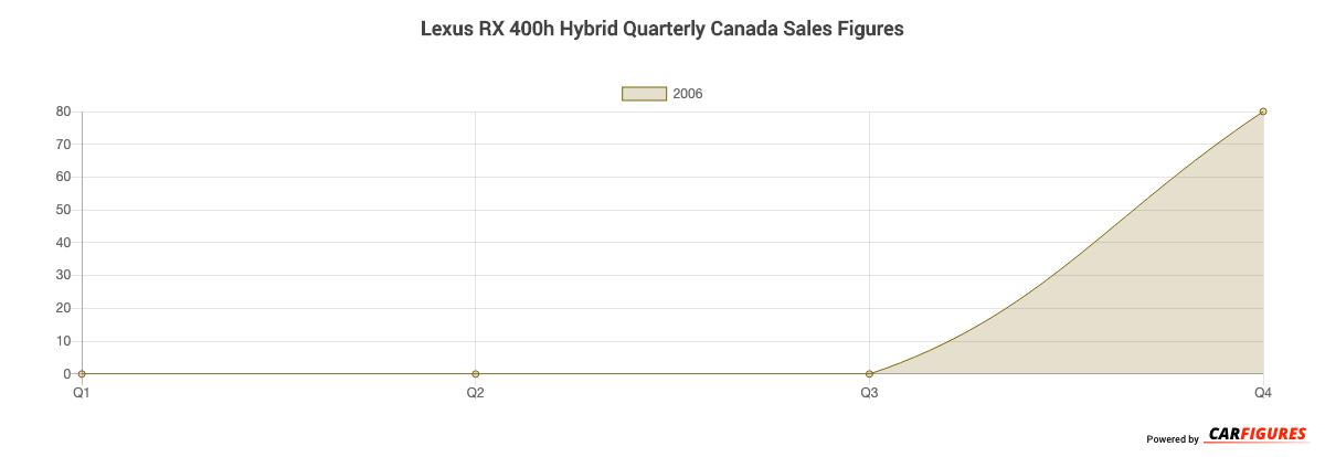 Lexus RX 400h Hybrid Quarter Sales Graph