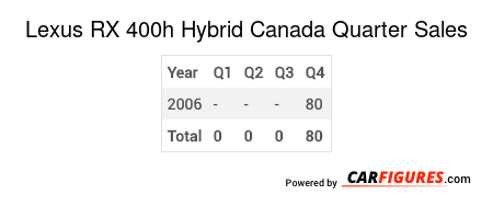 Lexus RX 400h Hybrid Quarter Sales Table
