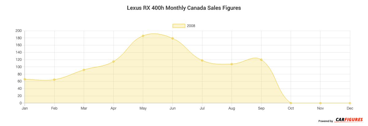 Lexus RX 400h Month Sales Graph
