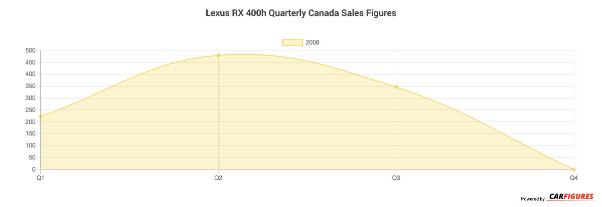 Lexus RX 400h Quarter Sales Graph