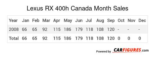 Lexus RX 400h Month Sales Table