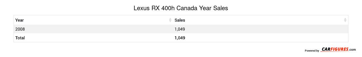 Lexus RX 400h Year Sales Table