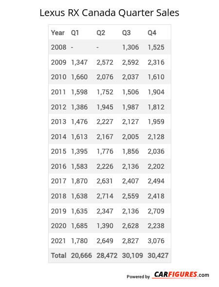 Lexus RX Quarter Sales Table