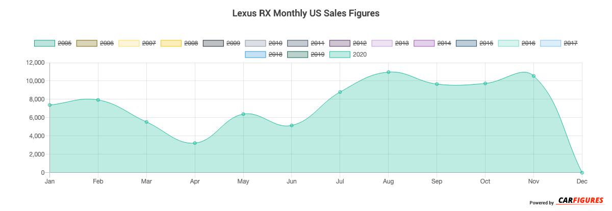 Lexus RX Month Sales Graph