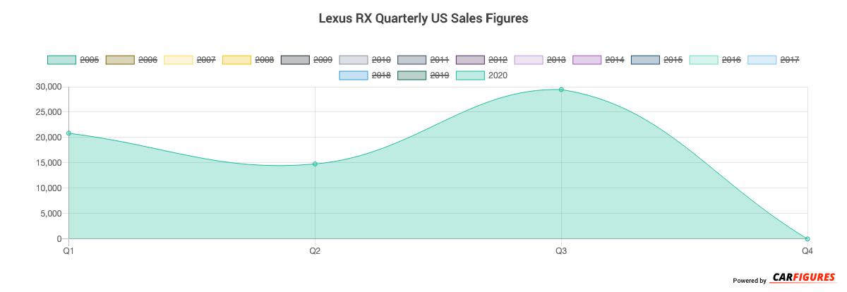 Lexus RX Quarter Sales Graph