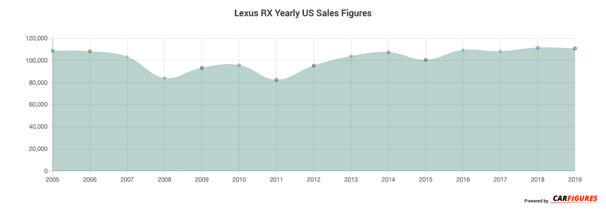 Lexus RX Year Sales Graph