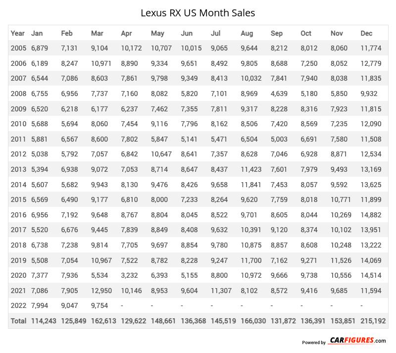Lexus RX Month Sales Table