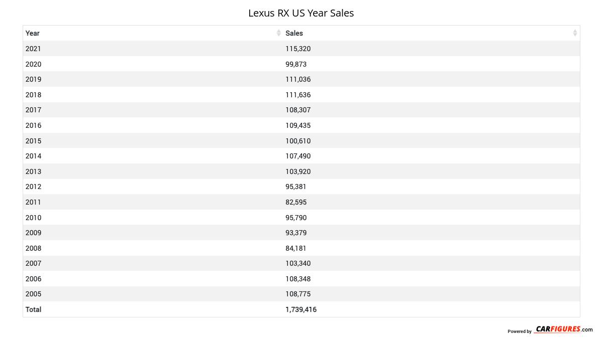 Lexus RX Year Sales Table