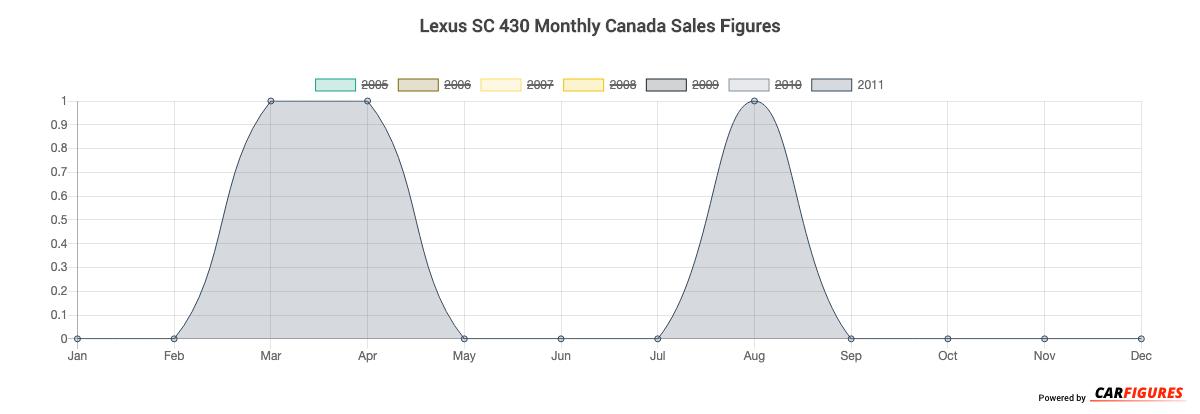 Lexus SC 430 Month Sales Graph