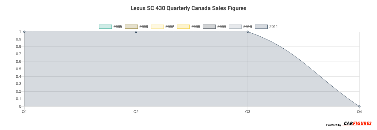 Lexus SC 430 Quarter Sales Graph
