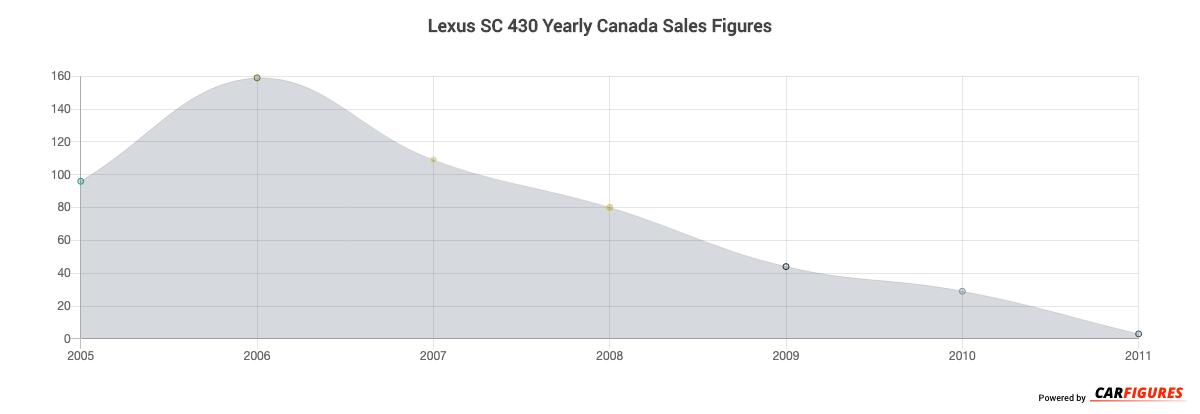 Lexus SC 430 Year Sales Graph