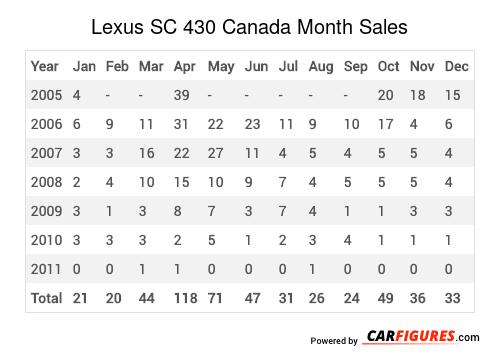 Lexus SC 430 Month Sales Table