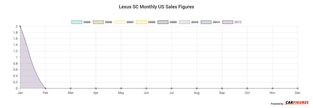 Lexus SC Month Sales Graph